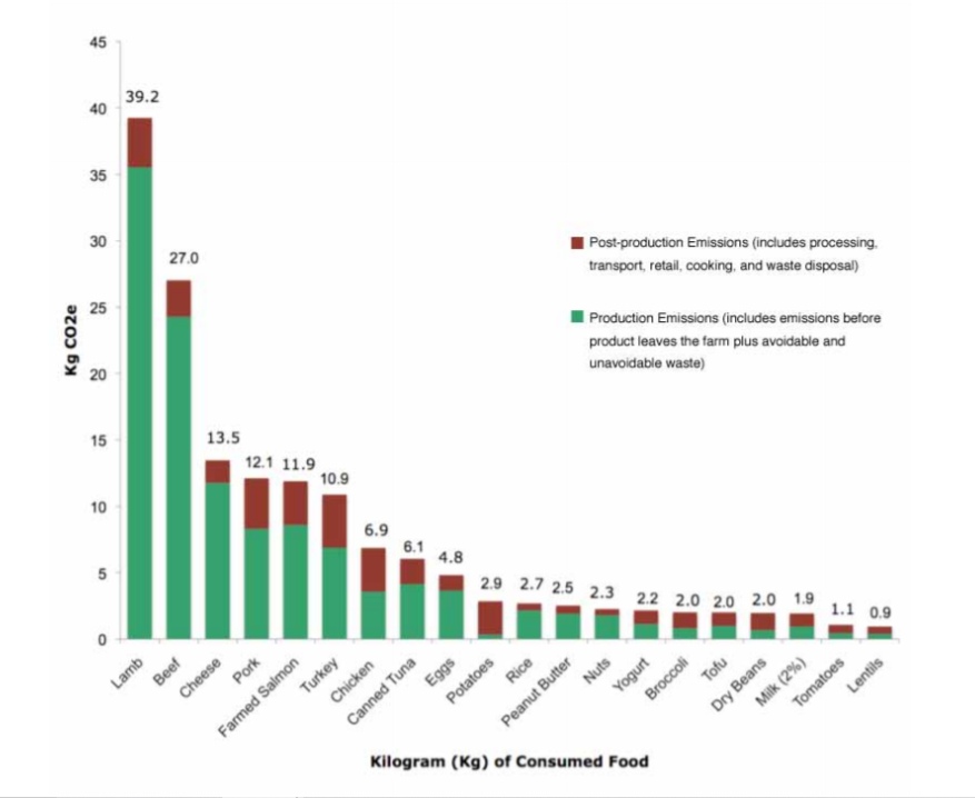 Graf znázorňující uhlíkovou stopu jednotlivých potravin